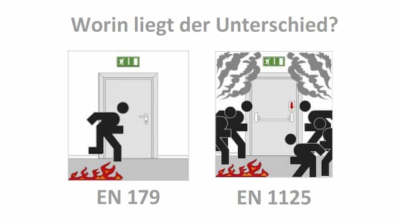 EN 179 und EN 1125