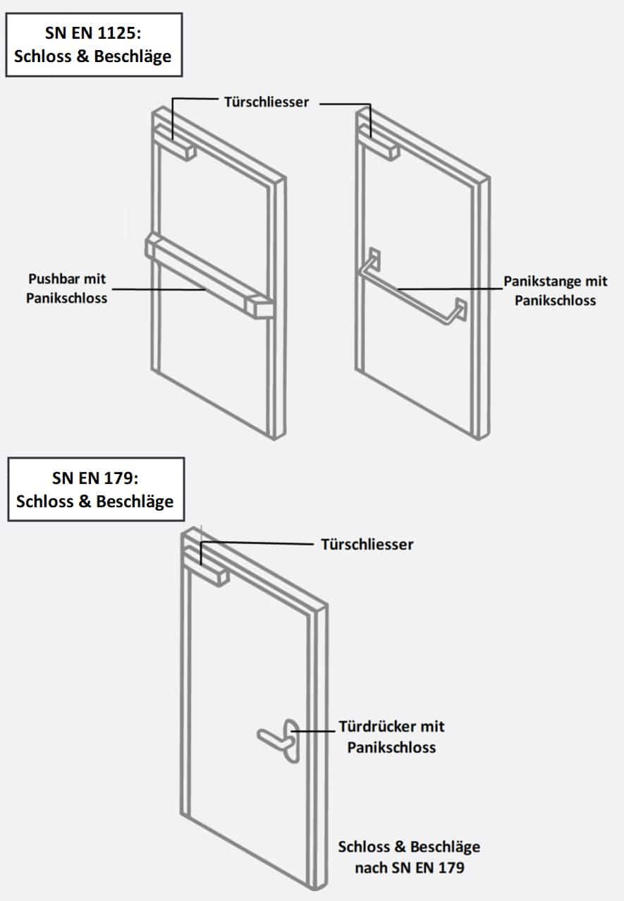 Schliess-Systeme